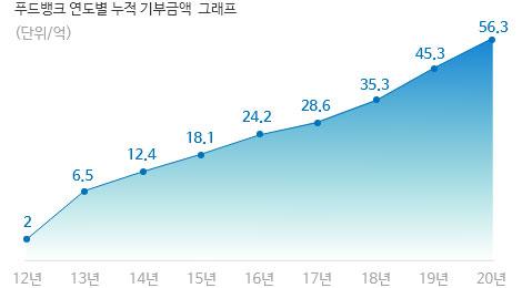 푸드뱅크 연도별 기부금액 그래프(단위/억)