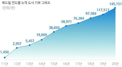 북드림 연도별 도서 기부 그래프(단위/권)