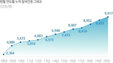 헌혈 연도별 참여인원 그래프 (단위/명)