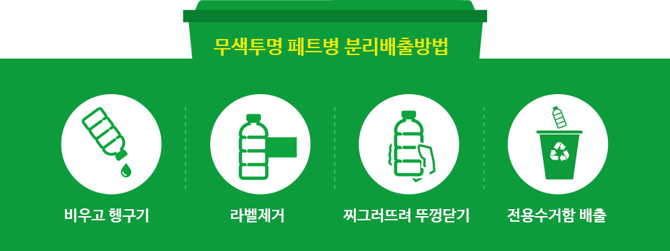 무색투명 페트병 분리배출방법-배우고 헹구기,라벨제거,찌그러뜨려 뚜껑닫기,전용수거함 배출